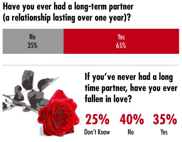 Long-term Partners