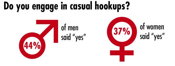Casual Hookups
