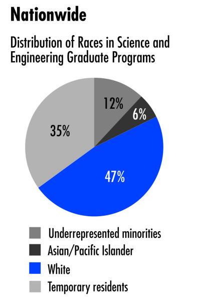 Engineering Graduate Programs