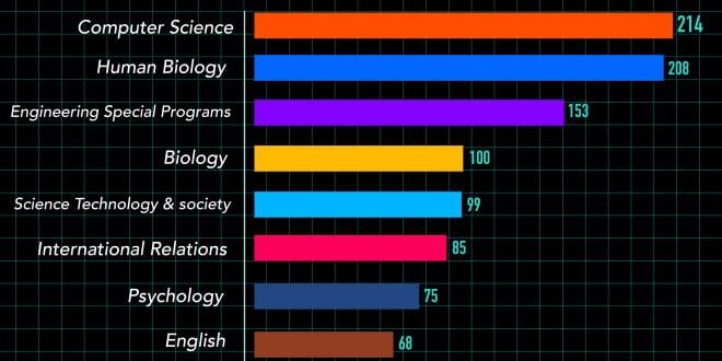 Computer Graphics most popular majors 2017