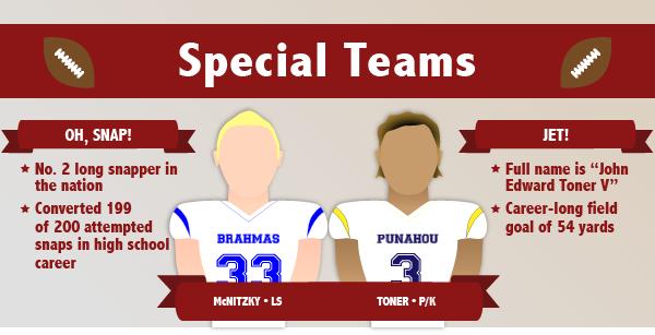 SpecialTeams