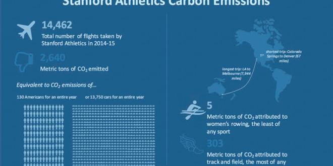 Varsity athletics programs to fly carbon-neutral